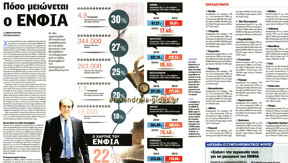 Στην εφημερίδα Real News ο Απόστολος Βεσυρόπουλος για τη μείωση του ΕΝΦΙΑ