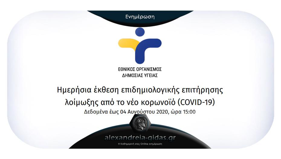 121 νέα κρούσματα κορονοϊού ανακοίνωσε σήμερα Τρίτη ο ΕΟΔΥ