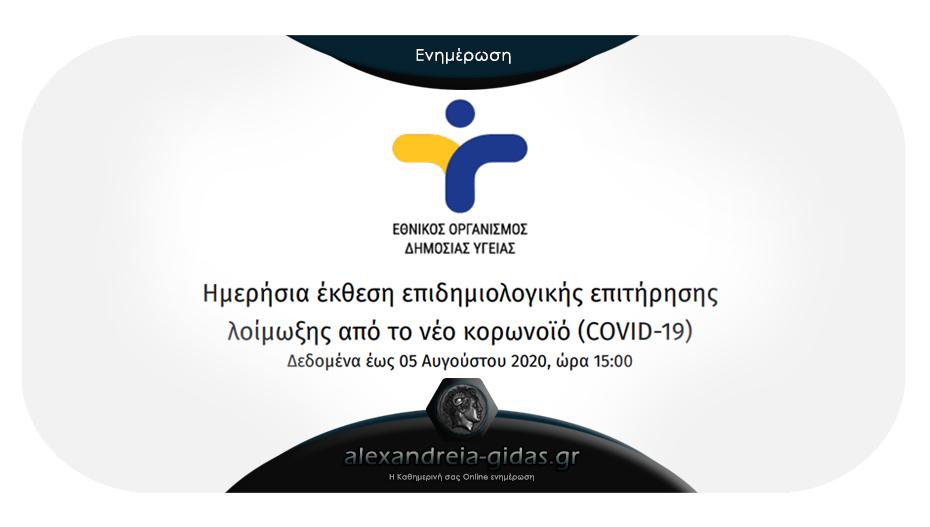 Τριψήφιος και σήμερα ο αριθμός κρουσμάτων κορονοϊού στην Ελλάδα – 124 ανακοίνωσε ο ΕΟΔΥ