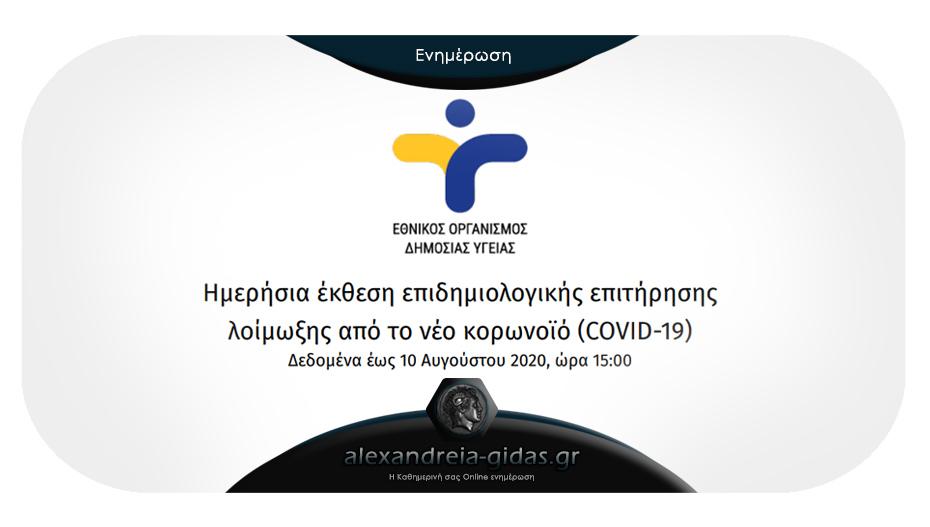 126 νέα κρούσματα κορονοϊού ανακοίνωσε σήμερα Δευτέρα ο ΕΟΔΥ