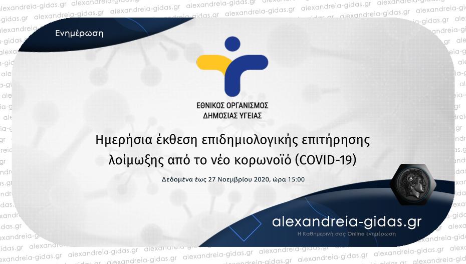 2.013 νέα κρούσματα κορονοϊού ανακοίνωσε σήμερα Παρασκευή ο ΕΟΔΥ